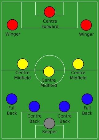Позициите на футболният терен